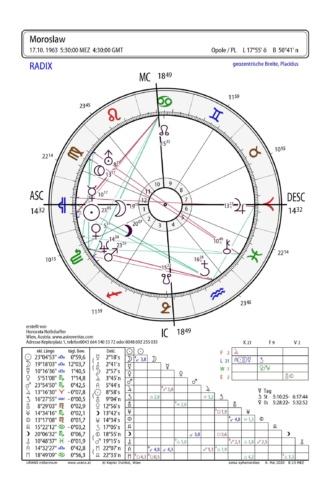 Kosmogram urodzeniowy Mirosław Czerenda Astrolog Honorata Nothdurfter